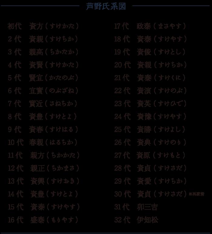 芦野氏系図